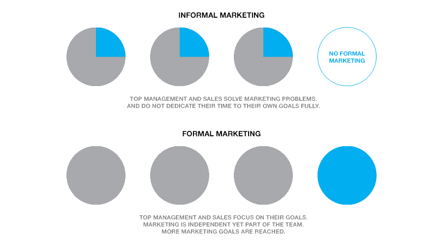 informal marketing